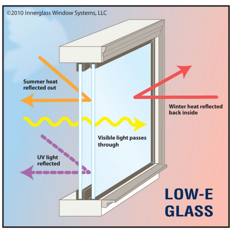 Replace Window Glass Cost Key Tips For Replacing Your