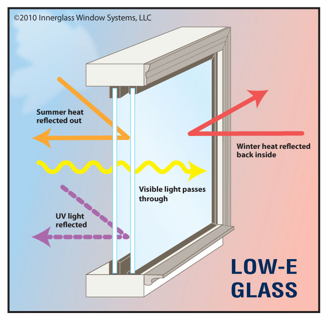 Insulated Glass - How Low-E glass works